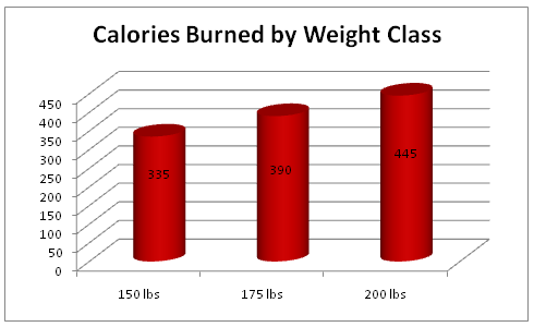 calories burnt by weight class