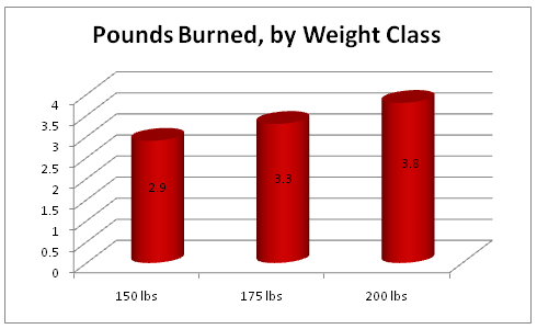 pounds burnt by weight class